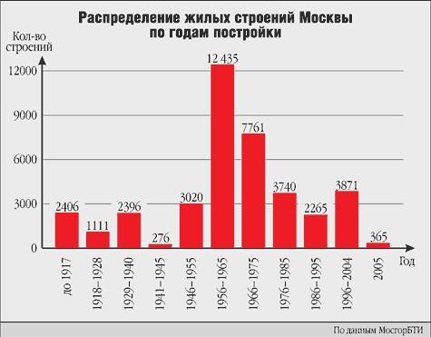 строительство домов Москва