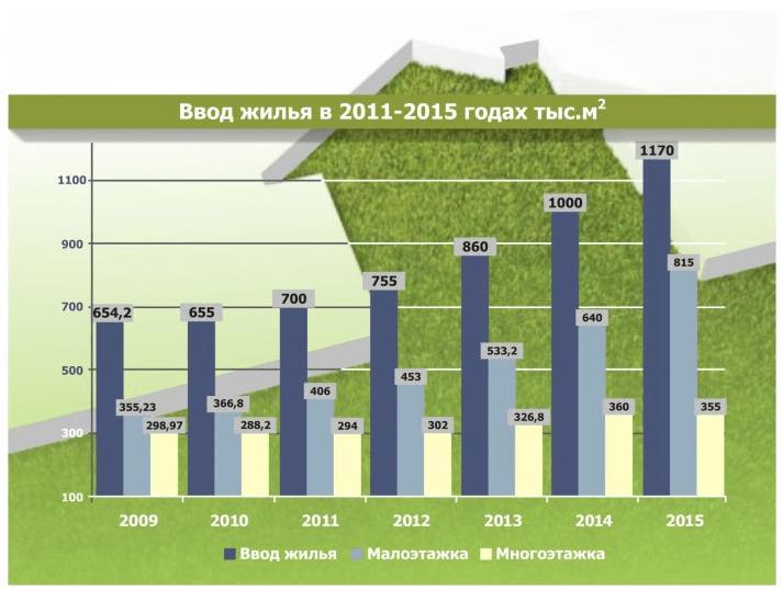ввод жилья инфографика