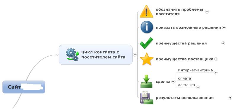 цикл контакта с посетителями Интернет-магазина