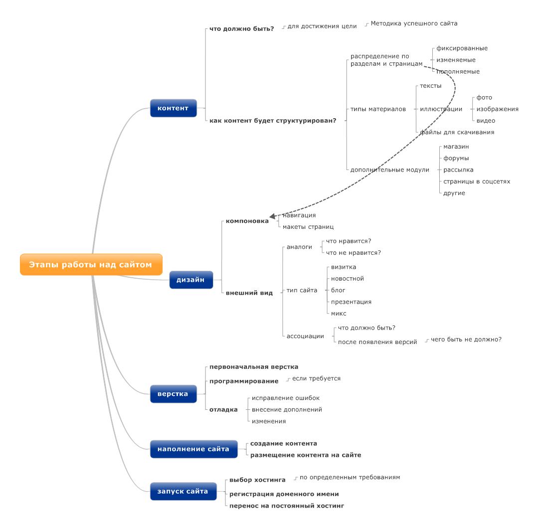 создание сайта контент навигация дизайн