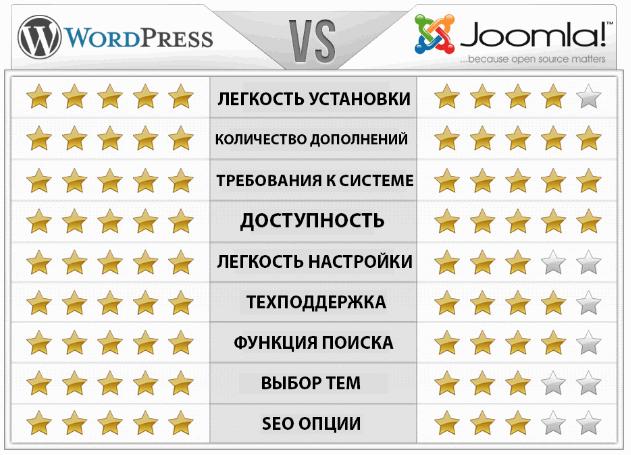 Выбор платформы сайта