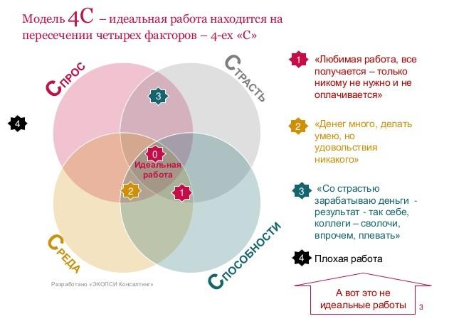 Модель 4С в управлении человеческими ресурсами