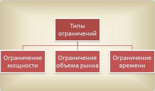 Рецепт доктора Голдратта
