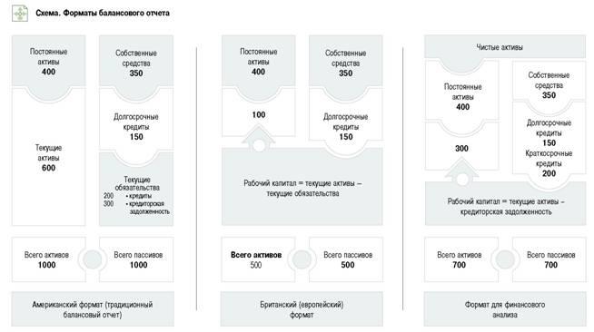 баланс отчет о прибыли и убытках