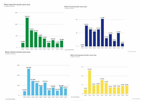 Рис. 10. Предстоящие выплаты по государственным ценным бумагам некоторых стран ЕС.