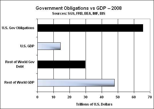 Рис. 3. Соотношение государственных обязательств к ВВП (на примере США и остального мира).