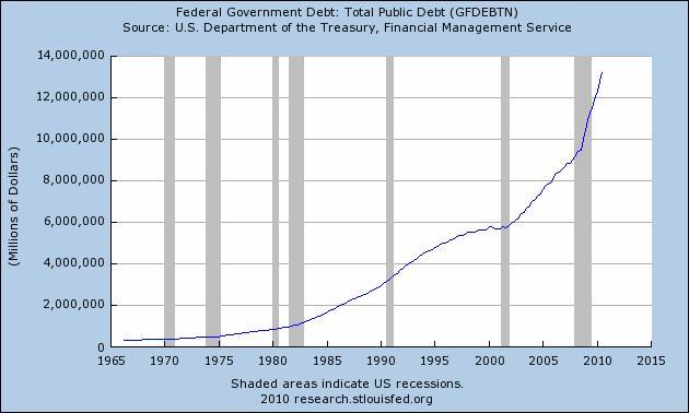 Рис. 4. Рост федерального долга США (без долгов отдельных штатов) (1965-2010).