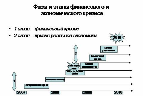 Рис. 5. Фазы и этапы финансового и экономического кризиса.