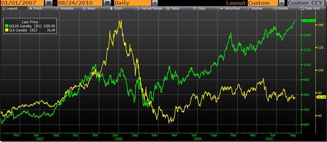 Рис. 6. Сравнительная динамика роста цен на нефть и золото в 2007-2010 гг.