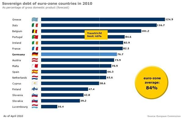 Рис. 8. Долг европейских стран в %% от ВВП.