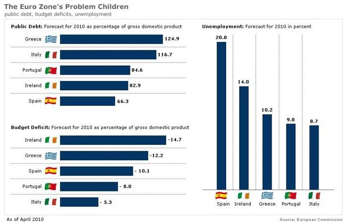 Рис. 9. Данные по суверенному долгу, дефициту бюджета и безработице наиболее проблемных стран ЕС.