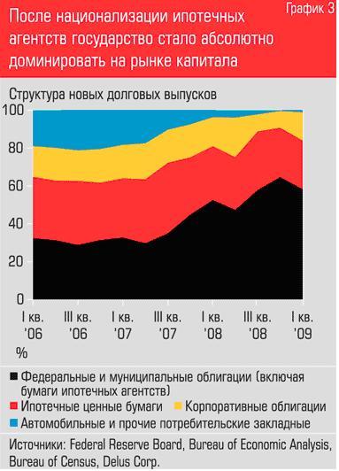 государство на рынке капитала