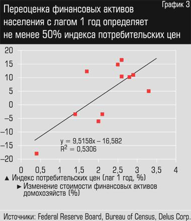 финансовые и нефинансовые активы населения, индекс потребительских цен