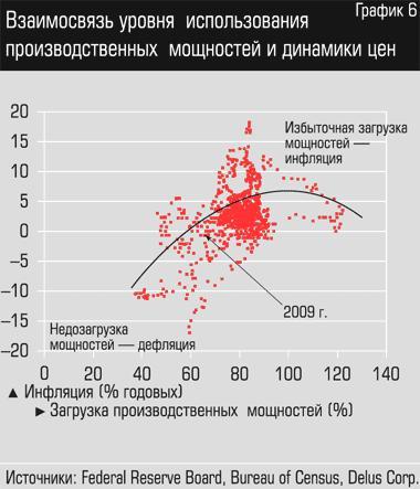 дефляционная пауза