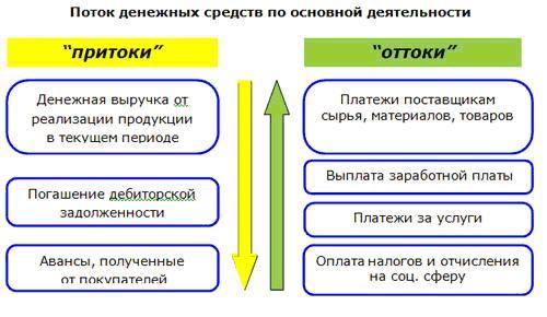 притоки и оттоки денежных средств основной деятельности