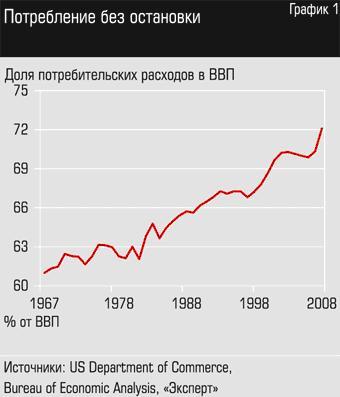 рост потребления