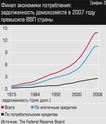 кризис 2009