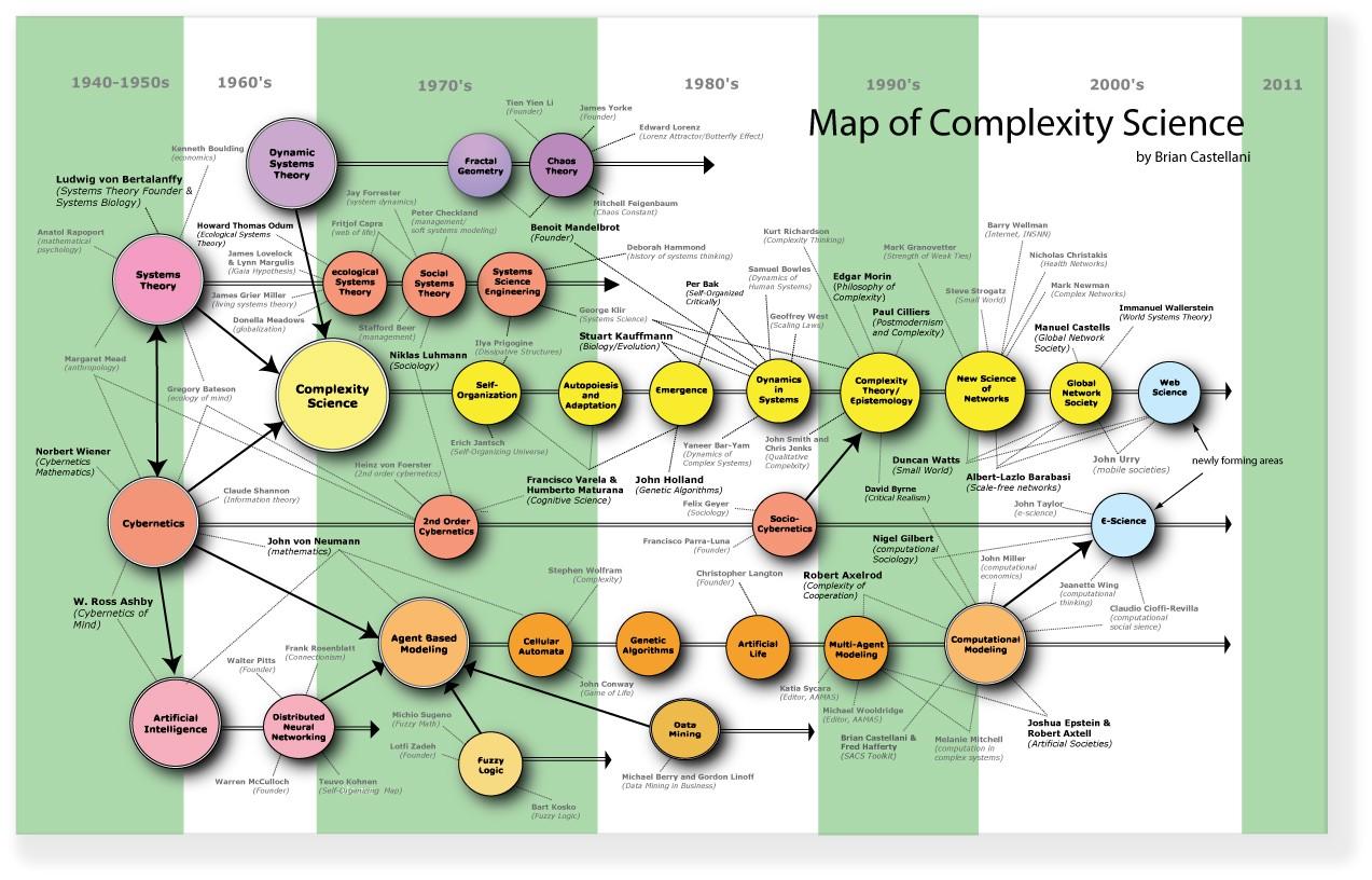 Стэффорд Бир и жизнеспособные системы в XXI веке