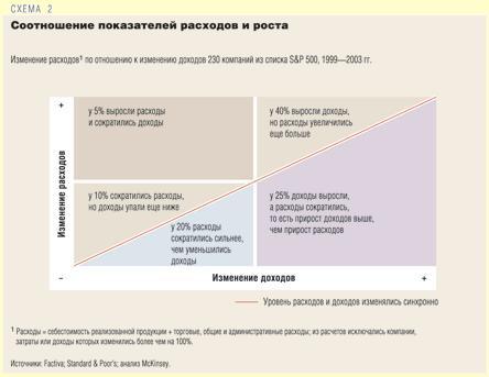 Себестоимость реализованной продукции, торговые, общие и административные расходы.