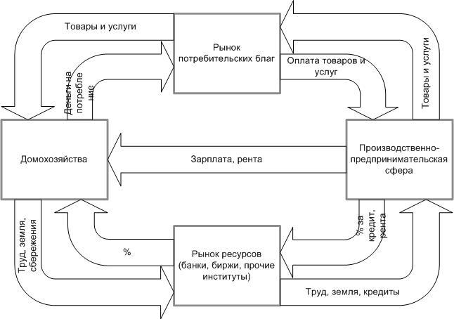 Классическая схема организации рыночной экономики