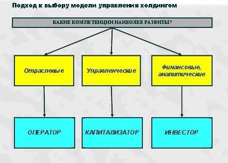проблемы управления