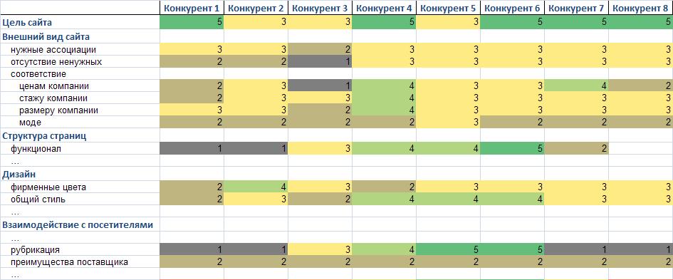 анализ сайта эффективность сайта