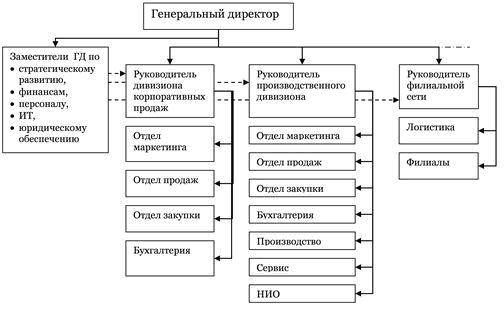 Дивизионная структура управления
