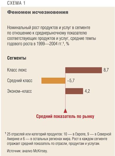 рост доходов от товаров и услуг «среднего класса»