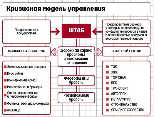 кризисная модель управления Прохоров ОНЭКСИМ