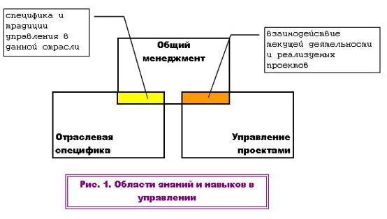 области знаний и навыков в управлении