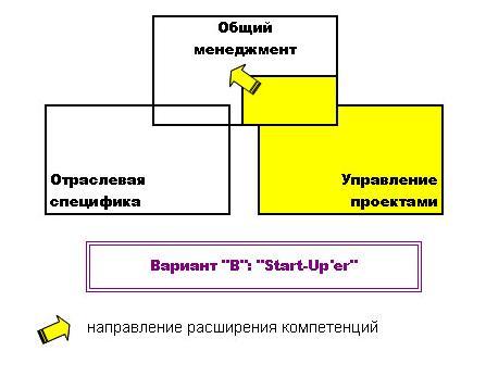 старт-ап управление