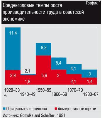 советская власть застой потеря экономического и социального динамизма