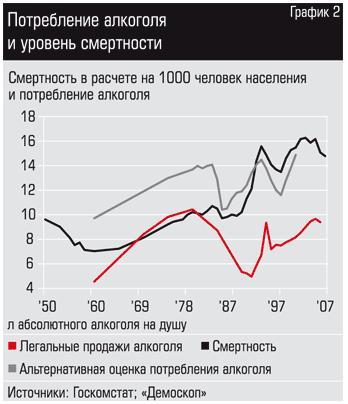 Преступность, убийства, самоубийства, потребление алкоголя СССР