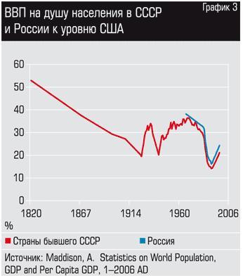 темпы роста советской экономики