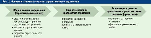 стратегический анализ; разработка стратегии; реализация стратегии.
