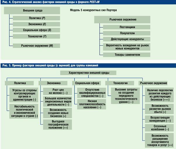 политические (Р), экономические (Е), социальные (S), технологические (T) и факторы рыночного окружения (M)