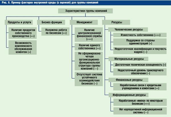 направления деятельности (продукты и услуги) компании; бизнес-функции; функции менеджмента; ресурсы.