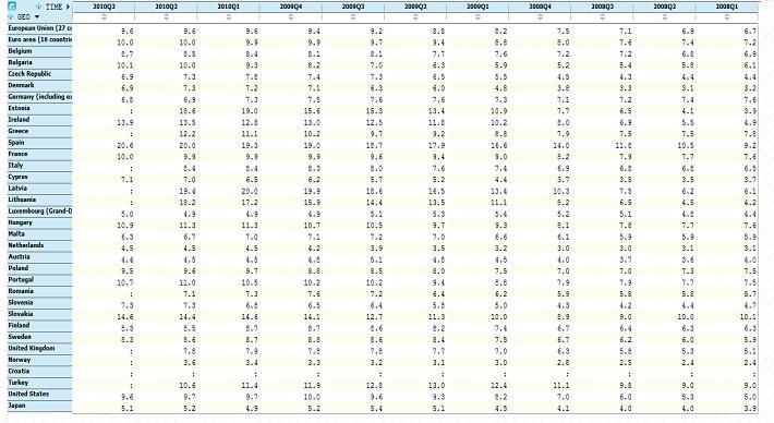 Рис. 11. Данные по безработице за 2008-2010 гг. (поквартально)