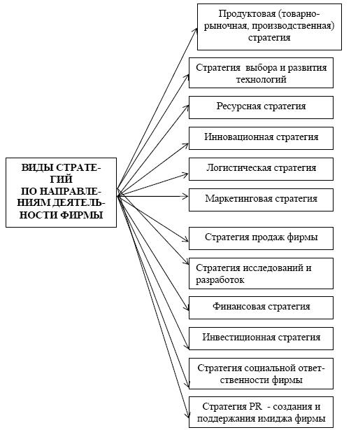 О классификациях стратегий компаний