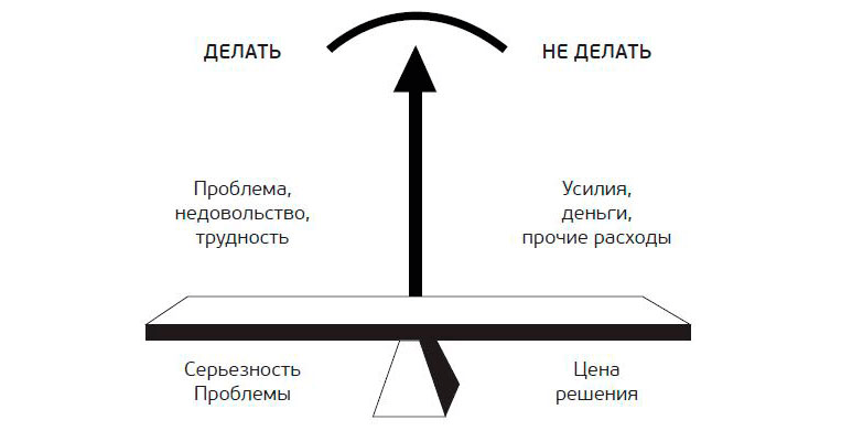 Требования к управленческим решениям
