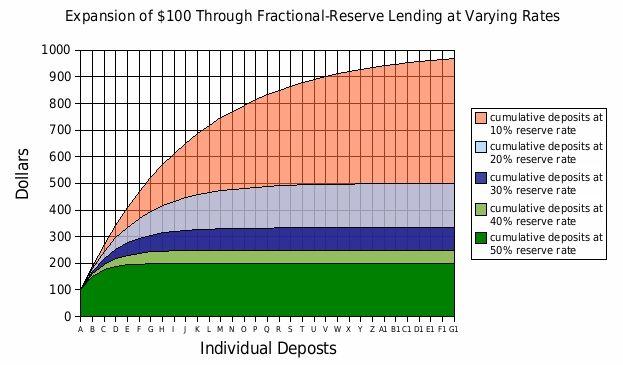 О некоторых вопросах банковской и денежной системы