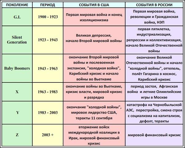 Поколения российских потребителей: вчера, сегодня, завтра