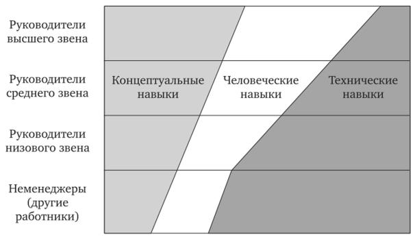 Иерархия мышления