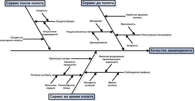 Анализ сильных и слабых сторон компании с помощью диаграммы Ишикавы