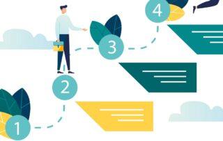 Управление стоимостью бизнеса. Этапы большого пути