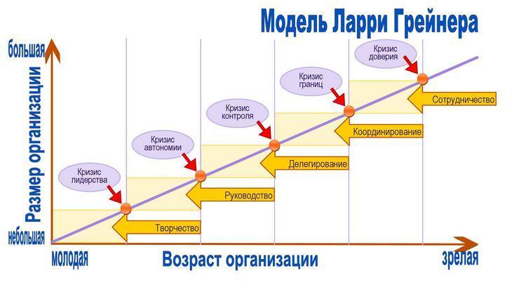 Концепция стратегических решений