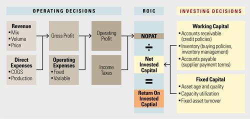 Как определить ключевые финансовые факторы стоимости?