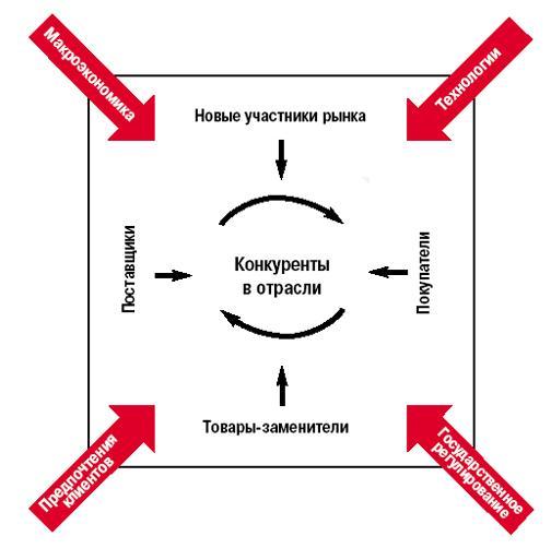 Как упорядочить процесс разработки стратегии