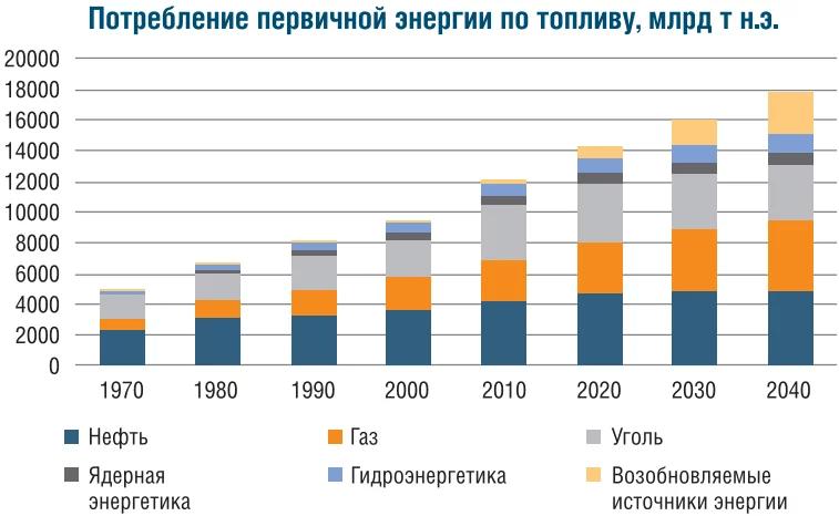 Мировые тенденции в энергетике