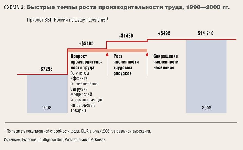 Производительность бизнеса: до и после кризиса